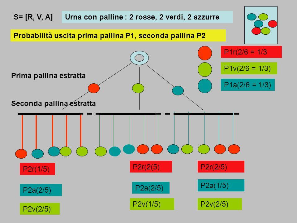 S= [R, V, A] Urna con palline : 2 rosse, 2 verdi, 2 azzurre. Probabilità uscita prima pallina P1, seconda pallina P2.